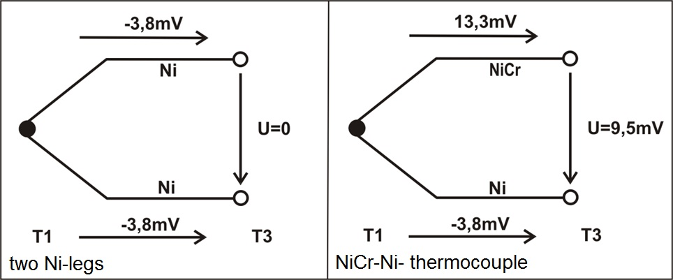 Thermocouples explanation